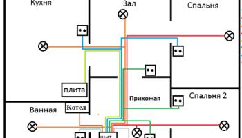 Правила расчета схемы электропроводки для каждой комнаты и квартиры в целом